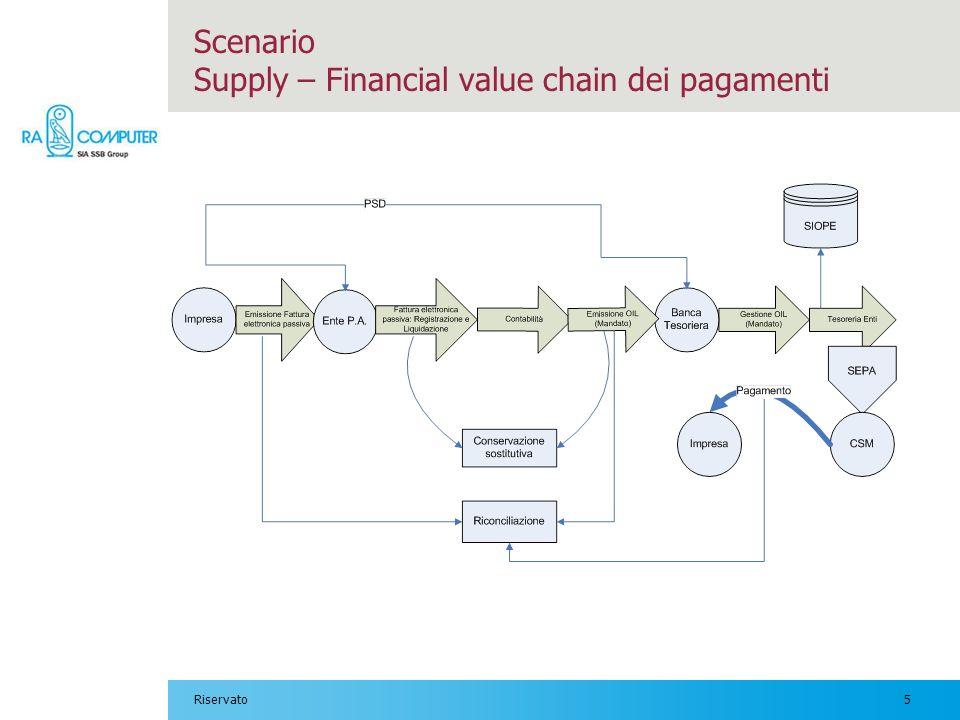5Riservato Scenario Supply – Financial value chain dei pagamenti