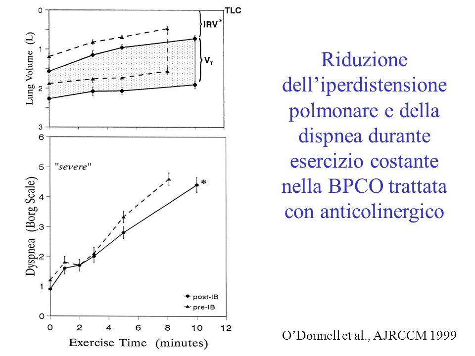 ODonnell et al., AJRCCM 1999 Riduzione delliperdistensione polmonare e della dispnea durante esercizio costante nella BPCO trattata con anticolinergico