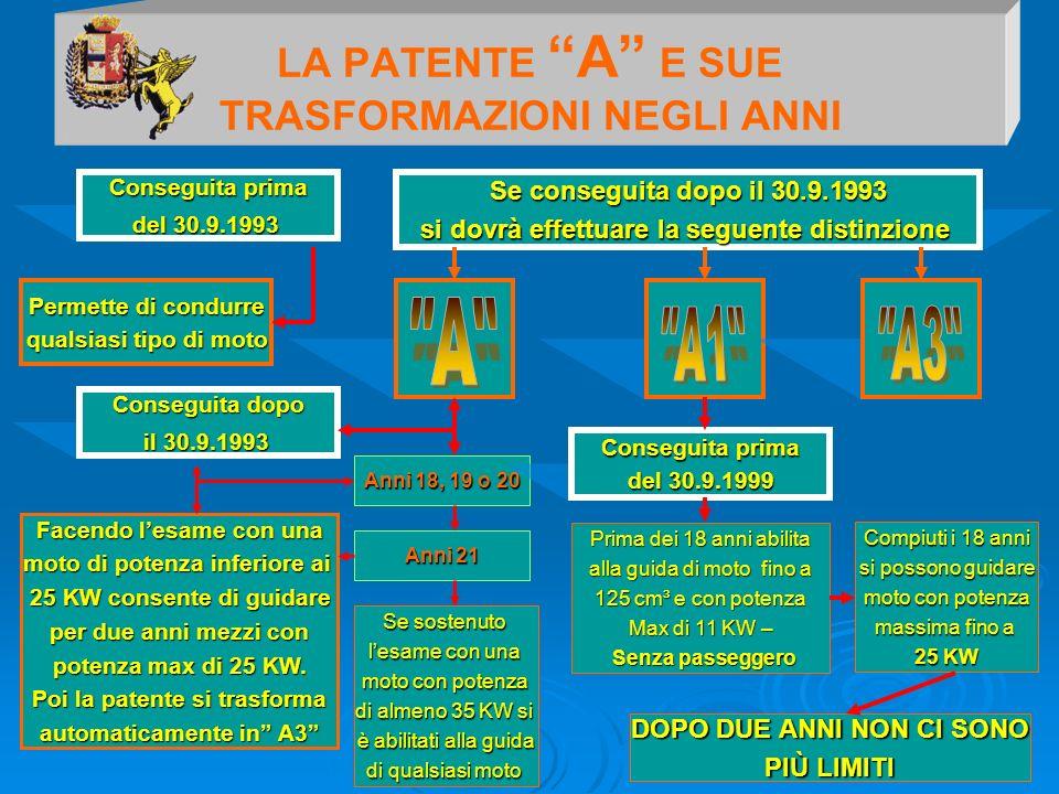 LA PATENTE A E SUE TRASFORMAZIONI NEGLI ANNI Conseguita prima del 30.9.1993 Permette di condurre qualsiasi tipo di moto Se conseguita dopo il 30.9.199