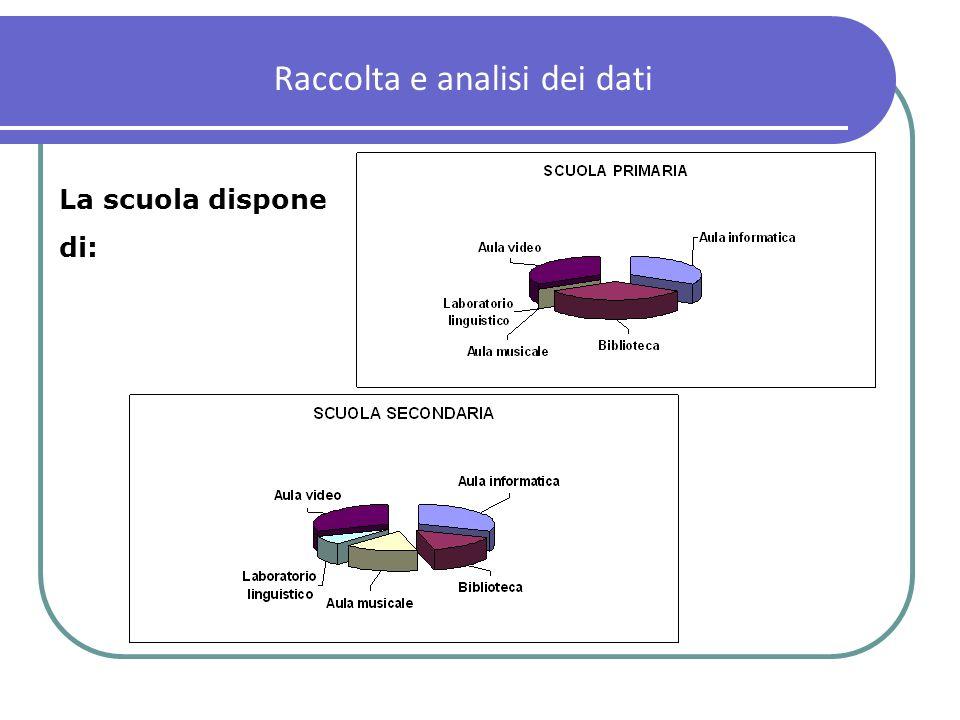 Raccolta e analisi dei dati La scuola dispone di: