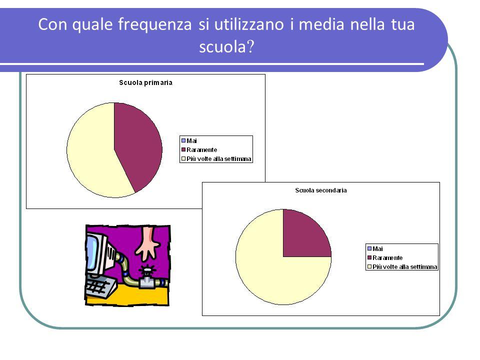 Con quale frequenza si utilizzano i media nella tua scuola ?