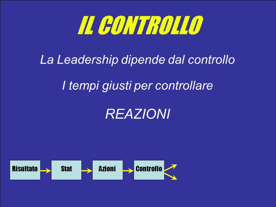 IL CONTROLLO La Leadership dipende dal controllo I tempi giusti per controllare REAZIONI RisultatoStatAzioniControllo