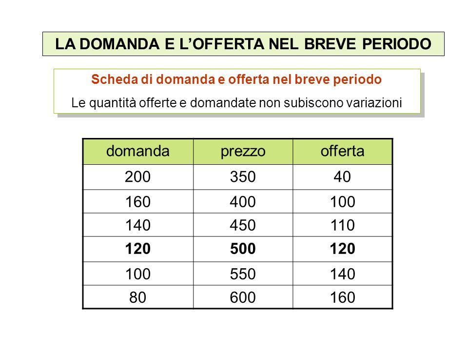PREZZO DI EQUILIBRIO prezzo domanda e offerta 0 350 500 600 4080120160200 Eccesso di offerta Eccesso di domanda