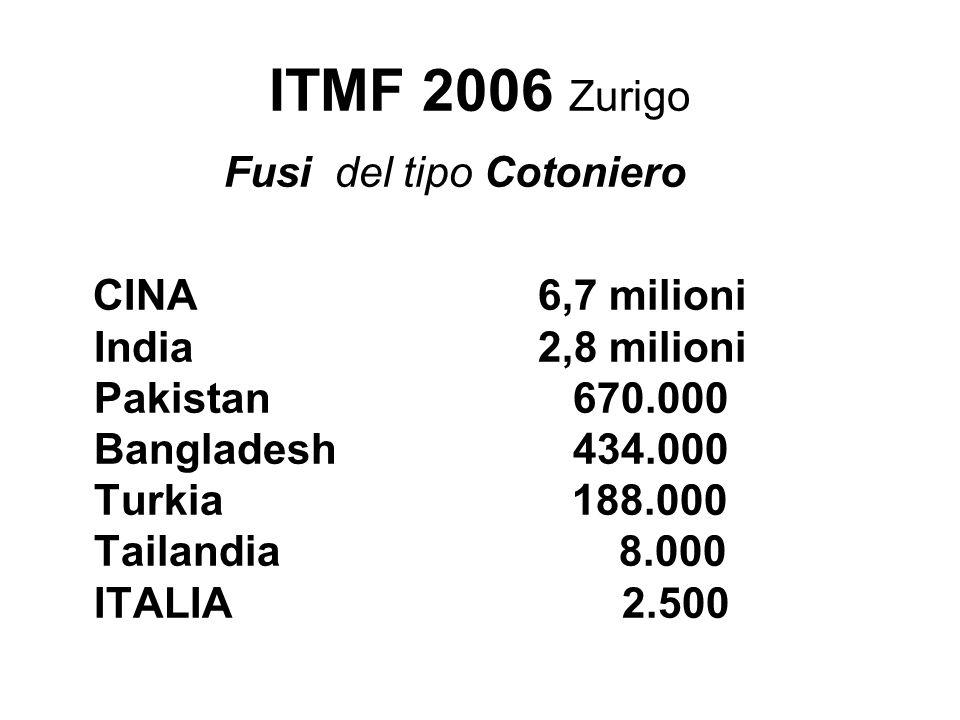 ITMF 2006 Zurigo Fusi del tipo Cotoniero CINA 6,7 milioni India 2,8 milioni Pakistan 670.000 Bangladesh 434.000 Turkia 188.000 Tailandia 8.000 ITALIA 2.500