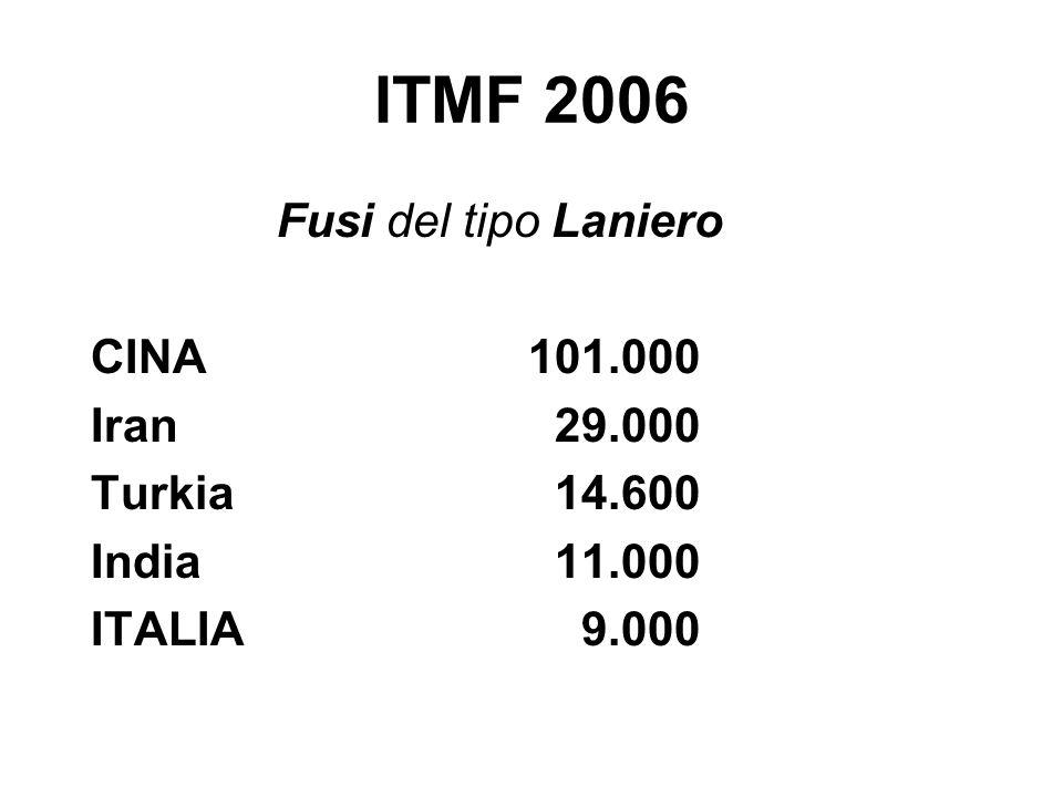 ITMF 2006 Fusi del tipo Laniero CINA 101.000 Iran 29.000 Turkia 14.600 India 11.000 ITALIA 9.000