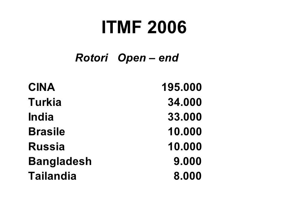 ITMF 2006 Rotori Open – end CINA195.000 Turkia 34.000 India 33.000 Brasile 10.000 Russia 10.000 Bangladesh 9.000 Tailandia 8.000