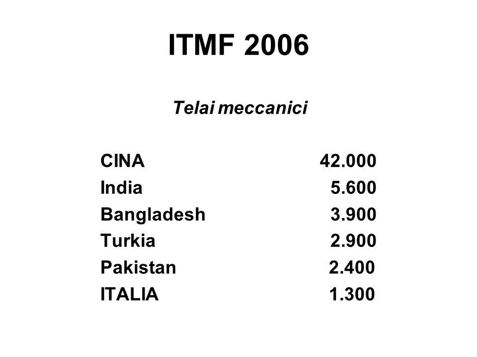 ITMF 2006 Telai meccanici CINA 42.000 India 5.600 Bangladesh 3.900 Turkia 2.900 Pakistan 2.400 ITALIA 1.300
