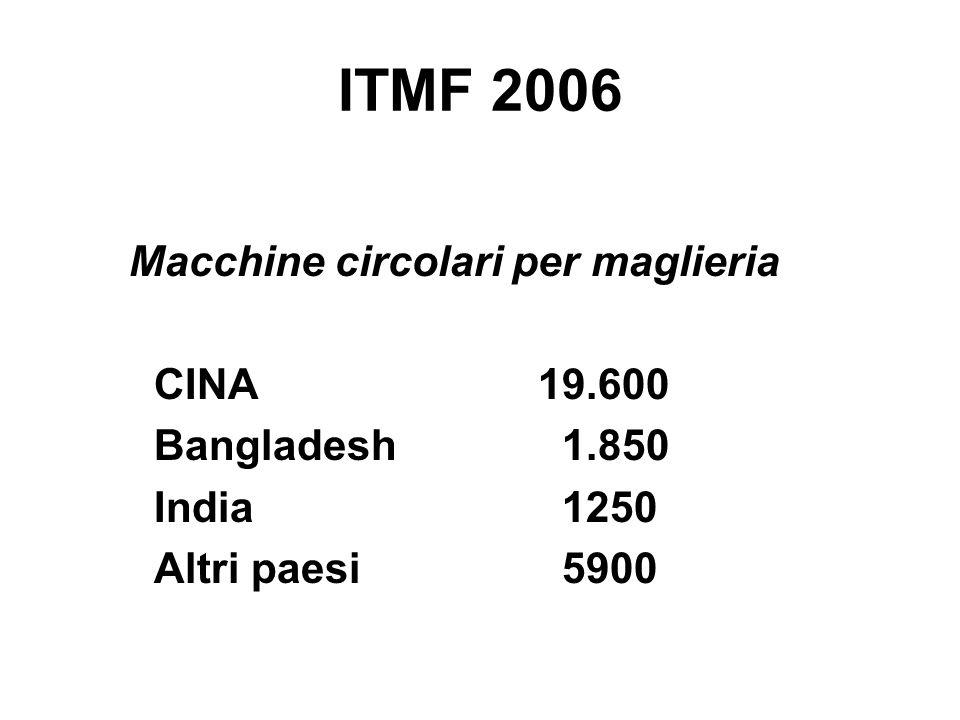 ITMF 2006 Macchine circolari per maglieria CINA19.600 Bangladesh 1.850 India 1250 Altri paesi 5900