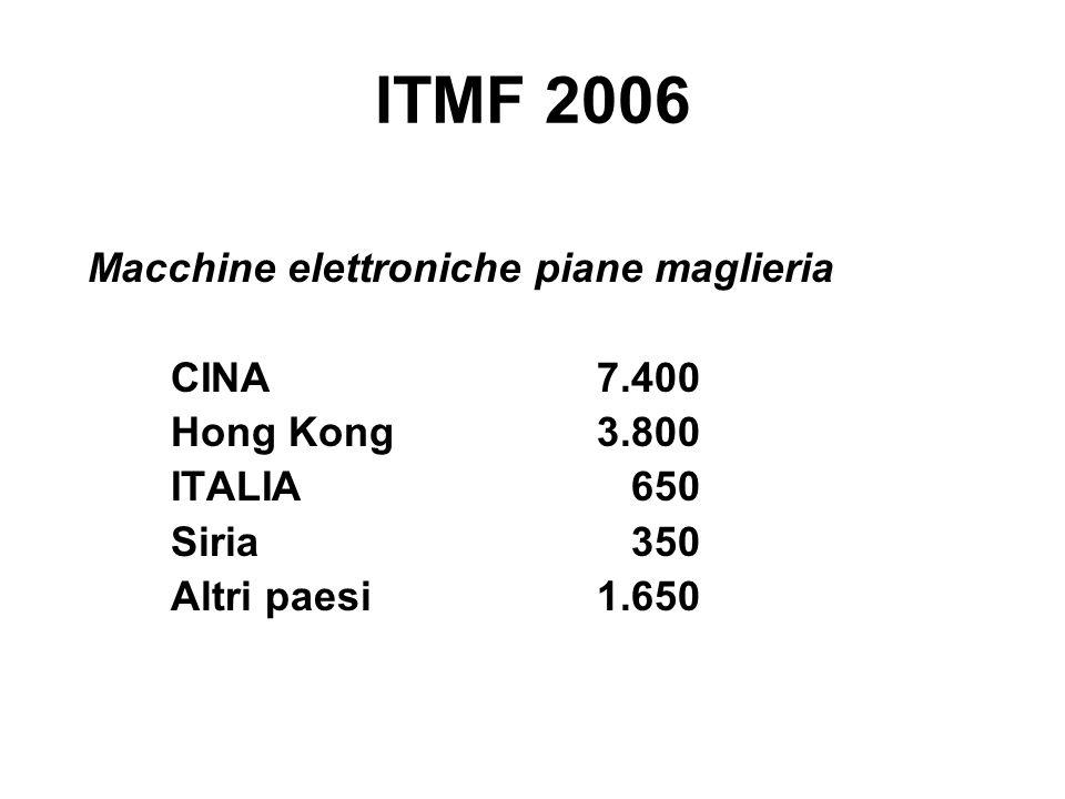 ITMF 2006 Macchine elettroniche piane maglieria CINA7.400 Hong Kong3.800 ITALIA 650 Siria 350 Altri paesi 1.650