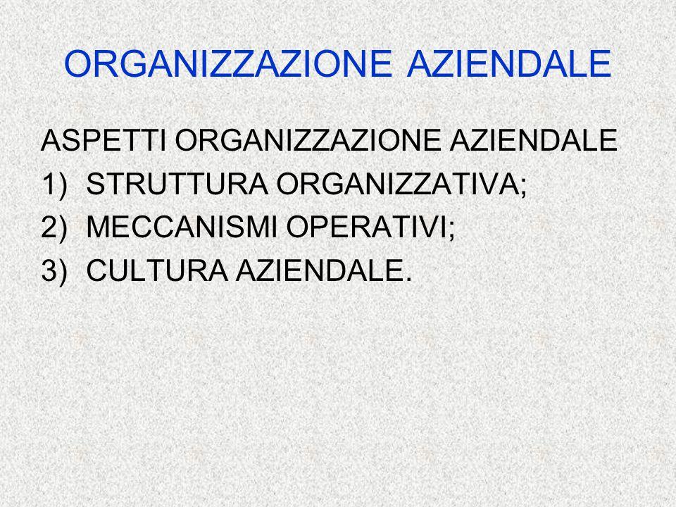 STRUTTURA ORGANIZZATIVA AZIENDALE a) Organigramma aziendale b) Mansionario (job description) c) Norme procedurali