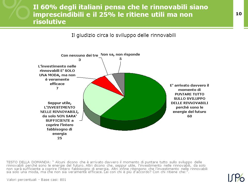 10 Il 60% degli italiani pensa che le rinnovabili siano imprescindibili e il 25% le ritiene utili ma non risolutive TESTO DELLA DOMANDA: Alcuni dicono che è arrivato davvero il momento di puntare tutto sullo sviluppo delle rinnovabili perché sono le energie del futuro.