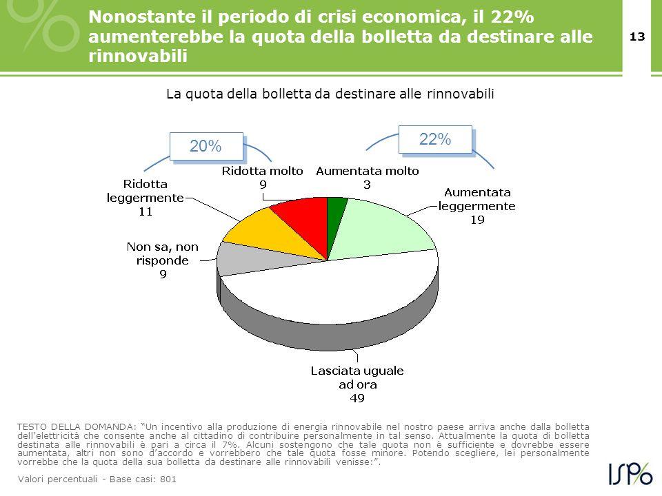 13 Nonostante il periodo di crisi economica, il 22% aumenterebbe la quota della bolletta da destinare alle rinnovabili TESTO DELLA DOMANDA: Un incenti