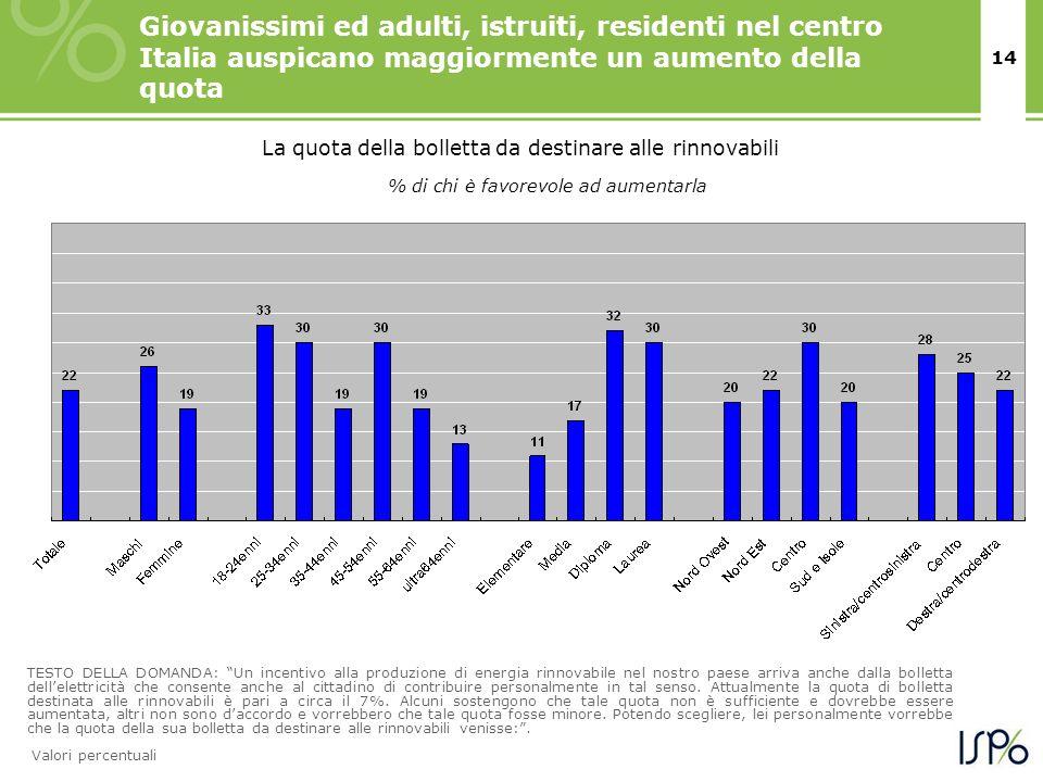 14 Giovanissimi ed adulti, istruiti, residenti nel centro Italia auspicano maggiormente un aumento della quota TESTO DELLA DOMANDA: Un incentivo alla