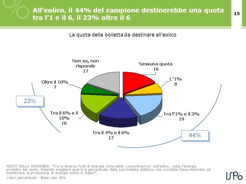 15 Alleolico, il 44% del campione destinerebbe una quota tra l1 e il 6, il 23% oltre il 6 TESTO DELLA DOMANDA: Tra le diverse fonti di energia rinnova