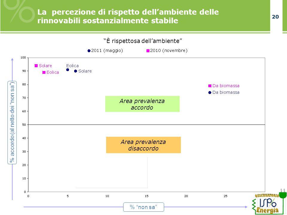 20 La percezione di rispetto dellambiente delle rinnovabili sostanzialmente stabile È rispettosa dellambiente Area prevalenza accordo Area prevalenza disaccordo % non sa % accordo (al netto dei non sa)