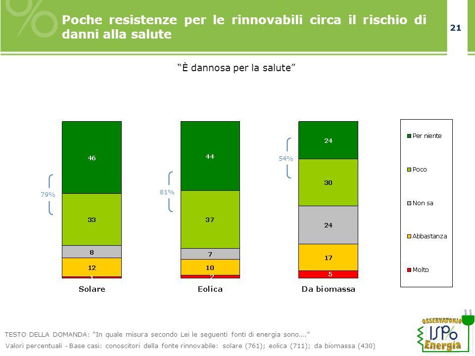 21 Poche resistenze per le rinnovabili circa il rischio di danni alla salute È dannosa per la salute TESTO DELLA DOMANDA: In quale misura secondo Lei le seguenti fonti di energia sono….
