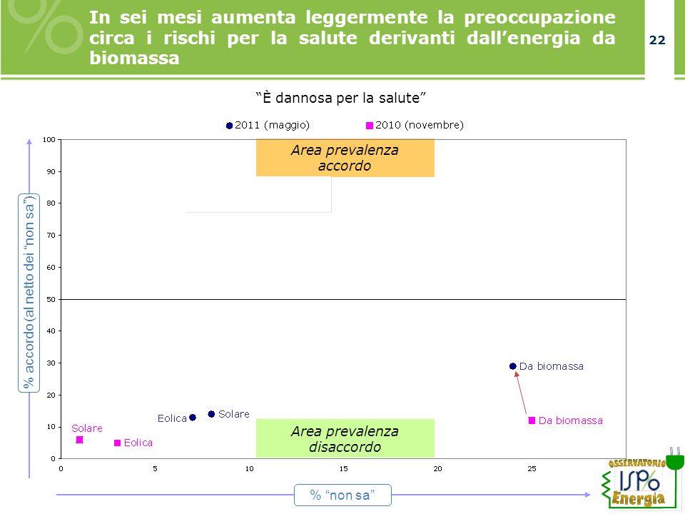 22 In sei mesi aumenta leggermente la preoccupazione circa i rischi per la salute derivanti dallenergia da biomassa È dannosa per la salute Area prevalenza accordo Area prevalenza disaccordo % non sa % accordo (al netto dei non sa)
