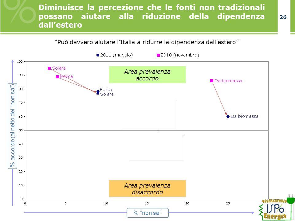 26 Diminuisce la percezione che le fonti non tradizionali possano aiutare alla riduzione della dipendenza dallestero % non sa % accordo (al netto dei