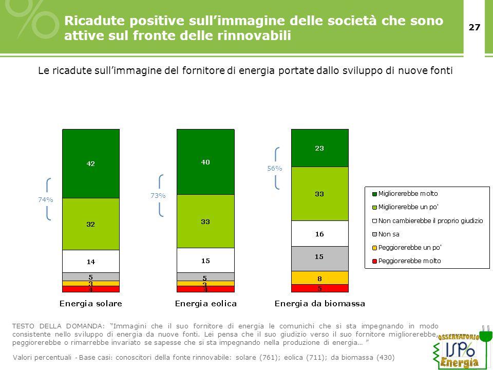 27 Ricadute positive sullimmagine delle società che sono attive sul fronte delle rinnovabili Le ricadute sullimmagine del fornitore di energia portate