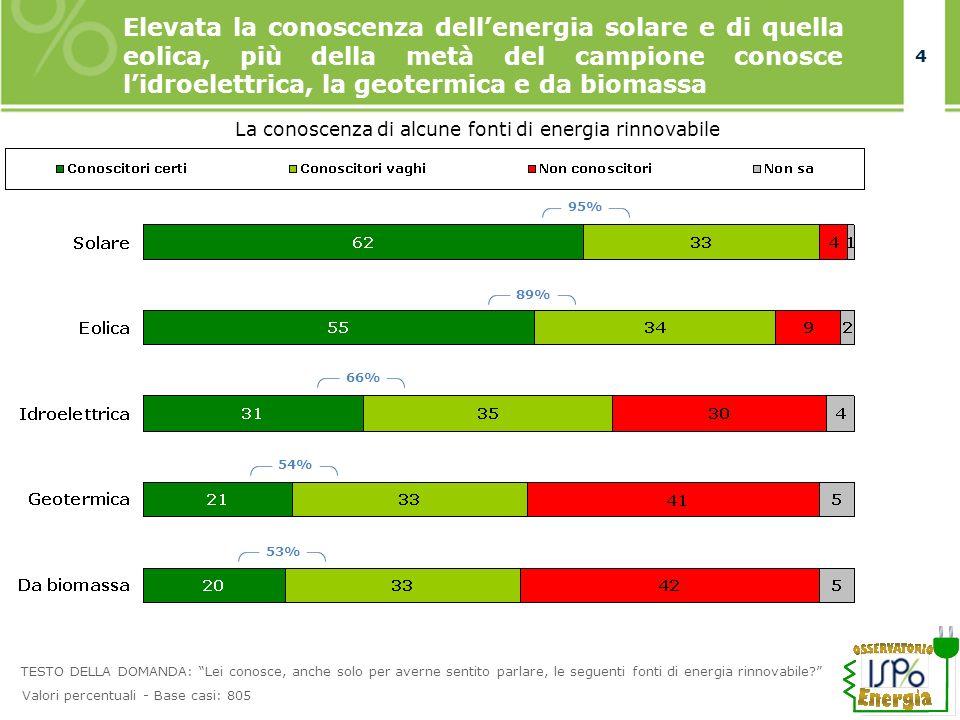 4 4 Elevata la conoscenza dellenergia solare e di quella eolica, più della metà del campione conosce lidroelettrica, la geotermica e da biomassa La co