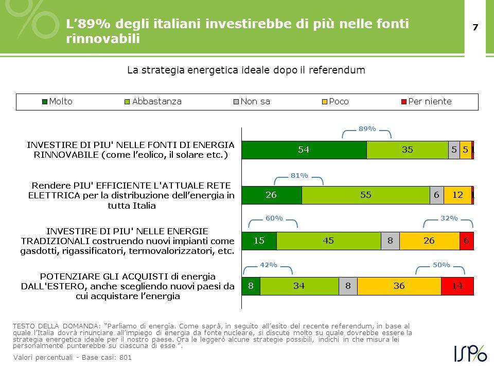 7 L89% degli italiani investirebbe di più nelle fonti rinnovabili TESTO DELLA DOMANDA: Parliamo di energia. Come saprà, in seguito allesito del recent