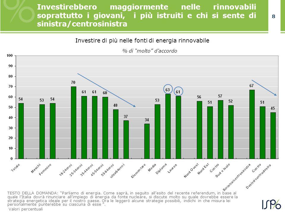 8 8 Investirebbero maggiormente nelle rinnovabili soprattutto i giovani, i più istruiti e chi si sente di sinistra/centrosinistra TESTO DELLA DOMANDA: Parliamo di energia.