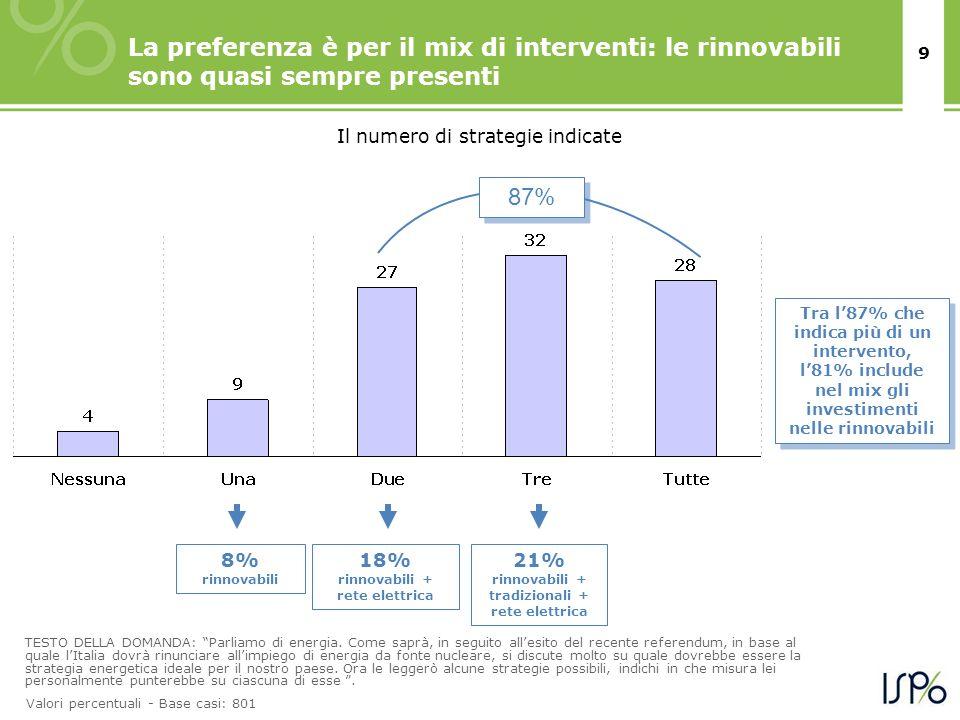 9 La preferenza è per il mix di interventi: le rinnovabili sono quasi sempre presenti Il numero di strategie indicate TESTO DELLA DOMANDA: Parliamo di energia.