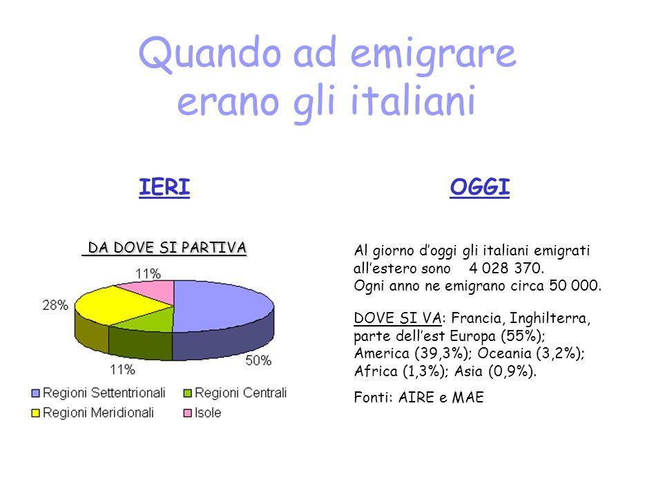 Quando ad emigrare erano gli italiani DA DOVE SI PARTIVA DA DOVE SI PARTIVA IERIOGGI Al giorno doggi gli italiani emigrati allestero sono 4 028 370. O