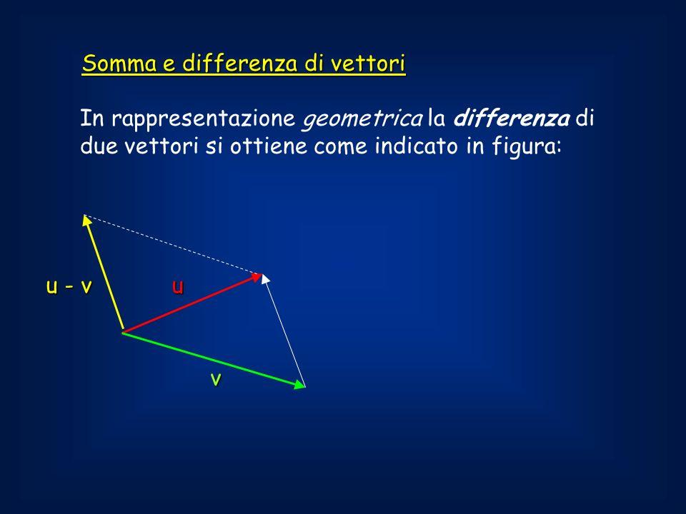 Somma e differenza di vettori In rappresentazione geometrica la differenza di due vettori si ottiene come indicato in figura: u v u - v