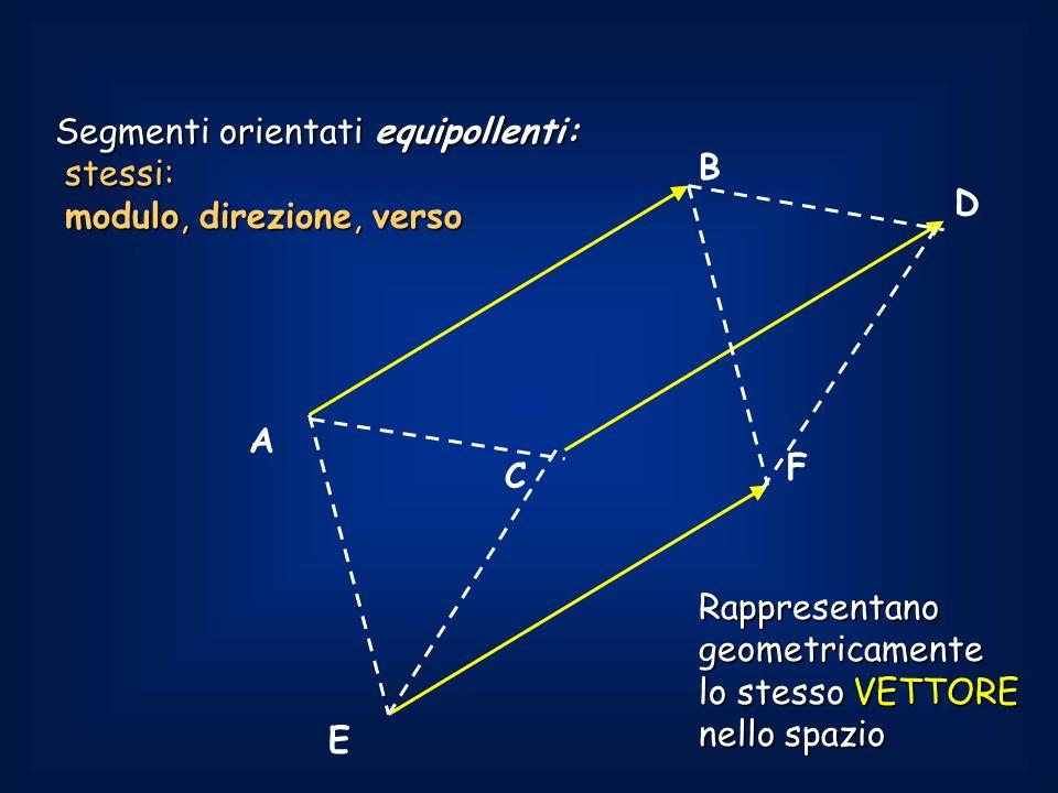 A B C D F E Segmenti orientati equipollenti: stessi: stessi: modulo, direzione, verso modulo, direzione, verso Rappresentanogeometricamente lo stesso VETTORE nello spazio