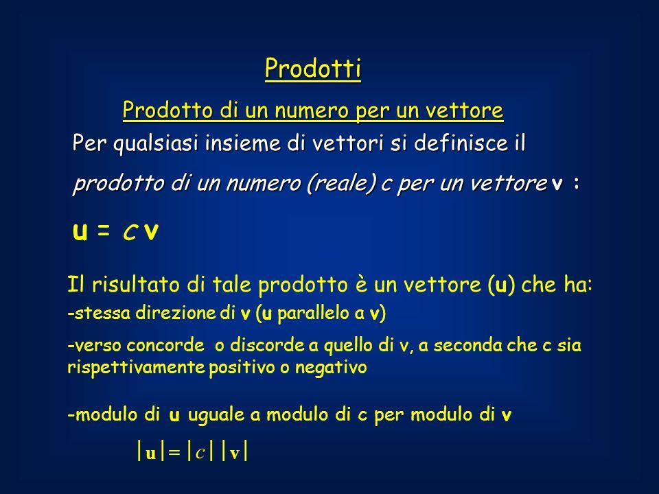 Per qualsiasi insieme di vettori si definisce il prodotto di un numero (reale) c per un vettore v : u = c v Il risultato di tale prodotto è un vettore (u) che ha: -stessa direzione di v (u parallelo a v) -verso concorde o discorde a quello di v, a seconda che c sia rispettivamente positivo o negativo -modulo di u uguale a modulo di c per modulo di v u = c v Prodotti Prodotto di un numero per un vettore