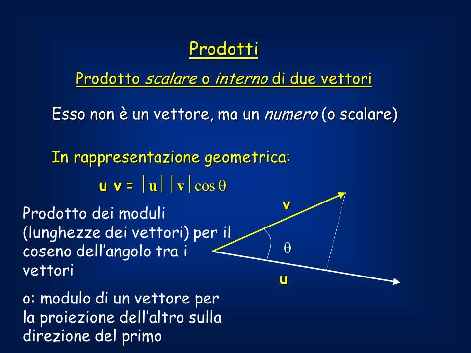 Esso non è un vettore, ma un numero (o scalare) Prodotti Prodotto scalare o interno di due vettori In rappresentazione geometrica: u v = u v cos u v = u v cos u v Prodotto dei moduli (lunghezze dei vettori) per il coseno dellangolo tra i vettori o: modulo di un vettore per la proiezione dellaltro sulla direzione del primo