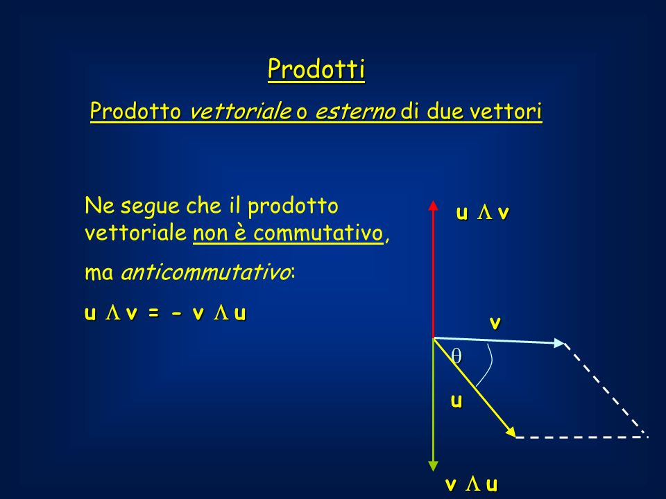 Prodotti Prodotto vettoriale o esterno di due vettori u Ne segue che il prodotto vettoriale non è commutativo, ma anticommutativo: u v = - v u v u v v