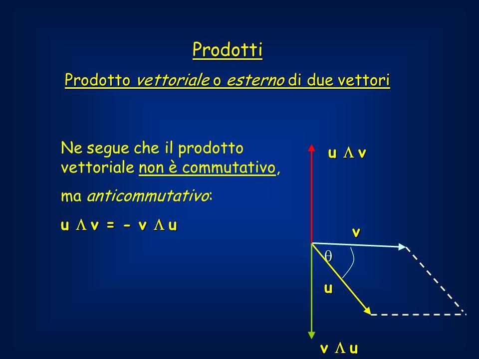 Prodotti Prodotto vettoriale o esterno di due vettori u Ne segue che il prodotto vettoriale non è commutativo, ma anticommutativo: u v = - v u v u v v u