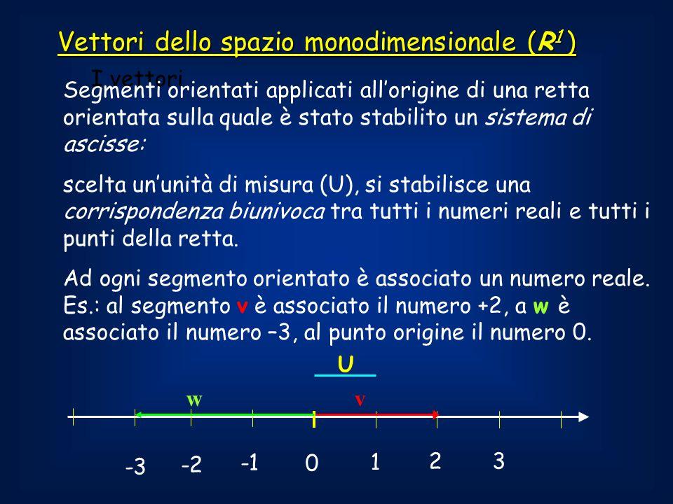 I vettori 0 1 2 3 -2 -3 U Vettori dello spazio monodimensionale (R 1 ) Segmenti orientati applicati allorigine di una retta orientata sulla quale è stato stabilito un sistema di ascisse: scelta ununità di misura (U), si stabilisce una corrispondenza biunivoca tra tutti i numeri reali e tutti i punti della retta.