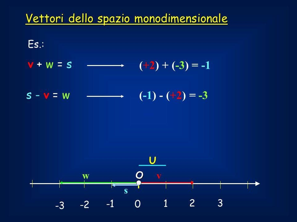 0 1 2 3 -2 -3 U Vettori dello spazio monodimensionale Es.: v + w = s vwO s (+2) + (-3) = -1 s - v = w (-1) - (+2) = -3