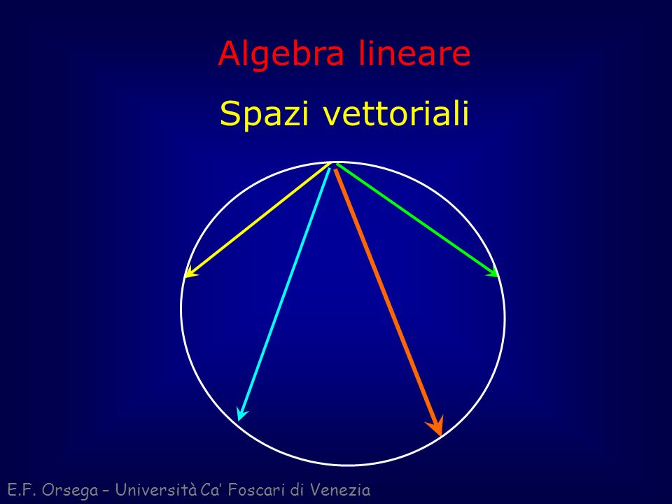 Modulo di un vettore V x y z La precedente relazione per il modulo di un vettore dello spazio R 3 (vettore a tre coordinate): v = (x; y; z) v = (x; y; z) v = v = Si generalizza ulteriormente per gli spazi astratti R n a più di tre dimensioni, portando alla già citata relazione generale: v = (x 1 ; x 2 ; x 3 ; … ; x n ) v = deriva dal Teorema di Pitagora generalizzato nello spazio.