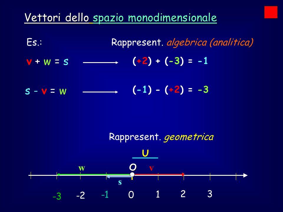 0 1 2 3 -2 U Vettori dello spazio monodimensionale Es.:Rappresent. algebrica (analitica) v + w = s vwO s (+2) + (-3) = -1 s - v = w -3 (-1) - (+2) = -