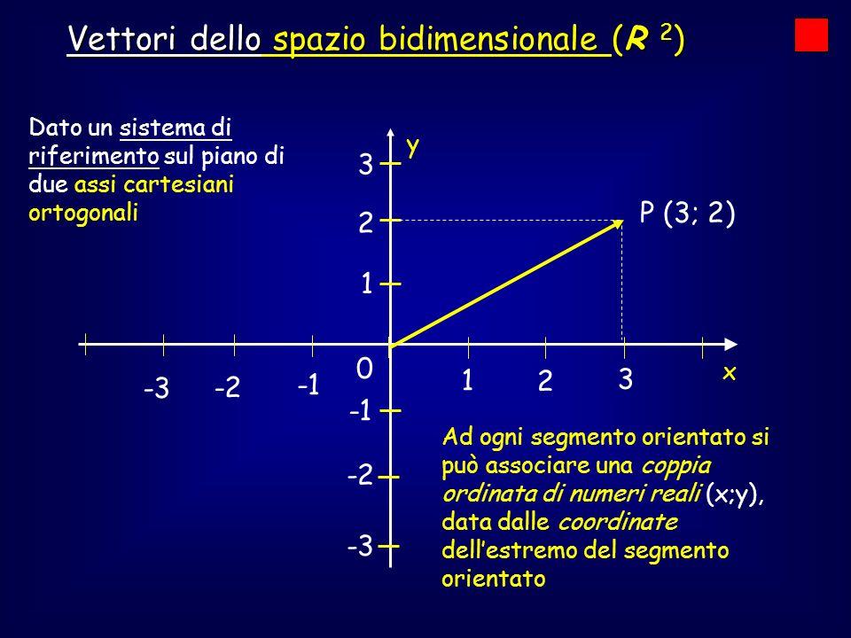 0 1 2 3 -2 -3 -2 -3 1 2 3 Dato un sistema di riferimento sul piano di due assi cartesiani ortogonali Vettori dello spazio bidimensionale (R 2 ) x y Ad