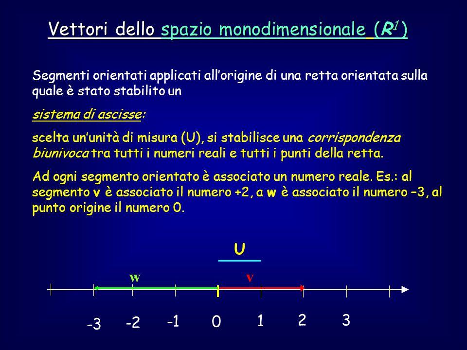 Vettori dello spazio monodimensionale (R 1 ) Tutti i vettori dello spazio monodimensionale euclideo possono quindi essere rappresentati da tutti i segmenti orientati applicati allorigine della retta orientata (rappresentazione geometrica) oppure da tutti i numeri reali (rappresentazione algebrica o analitica) In entrambi i casi si definiscono le operazioni di addizione e sottrazione tra vettori