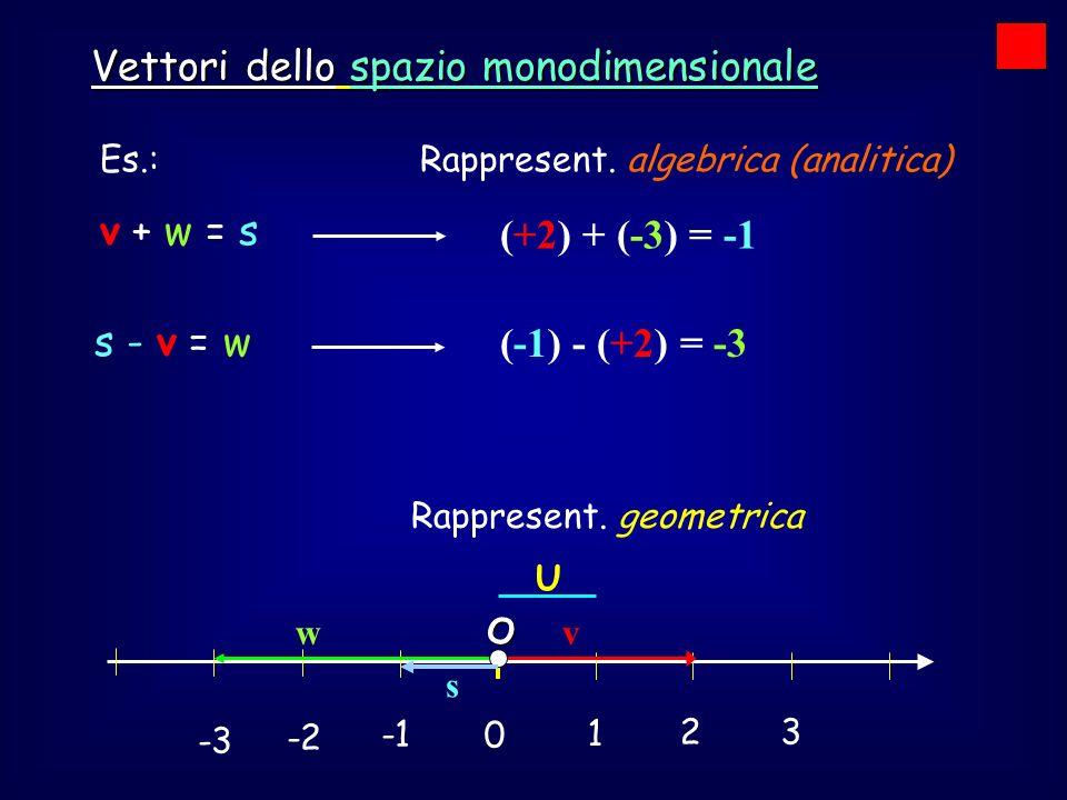 0 1 2 3 -2 -3 U Vettori dello spazio monodimensionale I vettori, rappresentati come segmenti orientati su una retta, si possono quindi rappresentare come NUMERI REALI (rappresentazione algebrica o analitica).