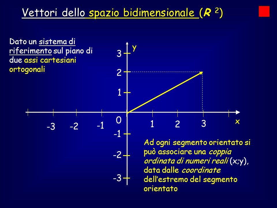 0 1 2 3 -2 -3 -2 -3 1 2 3 P (3; 2) v v = (3;2) vettore nel piano si può quindi rappresentare come Ogni vettore nel piano si può quindi rappresentare come coppia ordinata di numeri reali coppia ordinata di numeri reali (rappresentazione algebrica o analitica) Vettori dello spazio bidimensionale (R 2 )