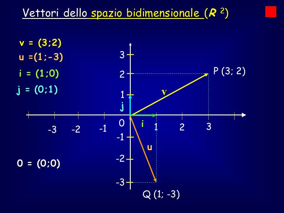 I vettori 1 2 3 -2 -3 Vettori dello spazio tridimensionale (R 3 ) -2 -3 1 2 3 v = (3;4;4) j vettore nello spazio tridimensionale si può rappresentare come Ogni vettore nello spazio tridimensionale si può rappresentare come terna ordinata terna ordinata di numeri reali di numeri reali (rappresentazione algebrica/analitica) 0 = (0;0;0) 3 k i i = (1;0;0) j = (0;1:0) k = (0;0:1) V x y z