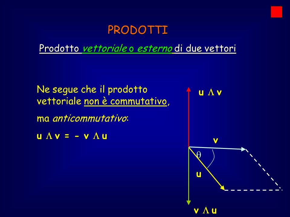 PRODOTTI Prodotto vettoriale tra i versori principali i j k (vettori di modulo unitario lungo x, y, z) i j = kj i = -k j k = ik j = -i k i = ji k = -j ijk i j k Procedendo nel verso delle frecce, un vertice per il successivo dà per prodotto il terzo vertice, mentre nel verso contrario alle frecce otteniamo lopposto del terzo vertice