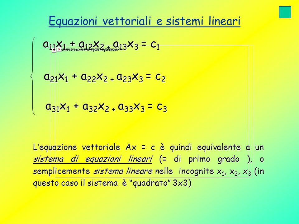 Equazioni vettoriali e sistemi lineari Un sistema lineare può avere: a)Ununica soluzione (terna ordinata di valori x 1 *, x 2 *, x 3 *, vale a dire un vettore x*= (x 1 *; x 2 *; x 3 *) b) Infinite soluzioni c) Nessuna soluzione