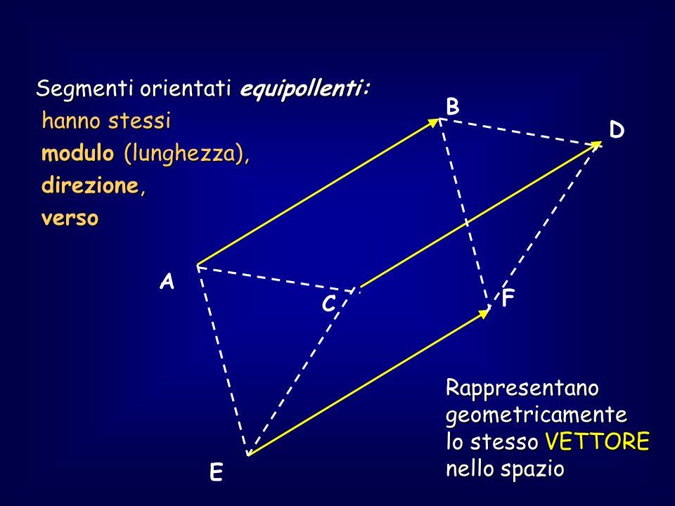 vettori I vettori rappresentati come segmenti orientati (rappresentazione geometrica) si intendono con lorigine coincidente con lorigine del sistema di riferimento (assi coordinati) eccetto nei casi in cui si parli di vettori applicati (fisica) per i quali si specifica la collocazione del punto origine (punto di applicazione) spazio Possono appartenere a uno spazio: monodimensionale (retta orientata, x), bidimensionale (piano, xy) o tridimensionale (spazio tridim., xyz),