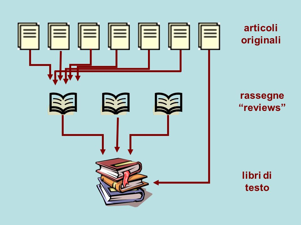 articoli originali rassegne reviews libri di testo
