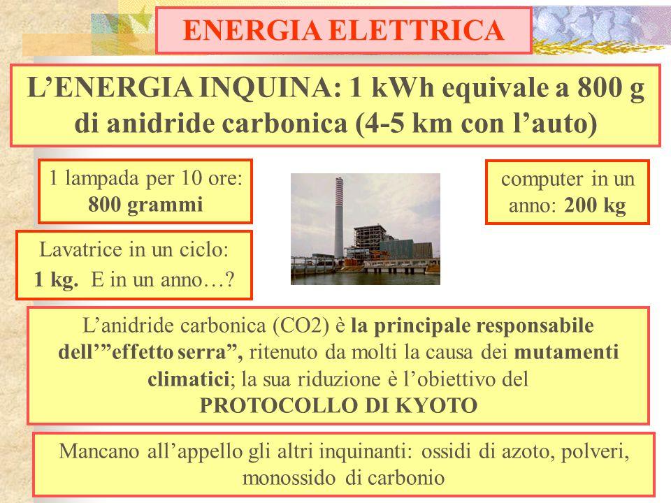 1 lampada per 10 ore: 800 grammi LENERGIA INQUINA: 1 kWh equivale a 800 g di anidride carbonica (4-5 km con lauto) ENERGIA ELETTRICA Mancano allappell