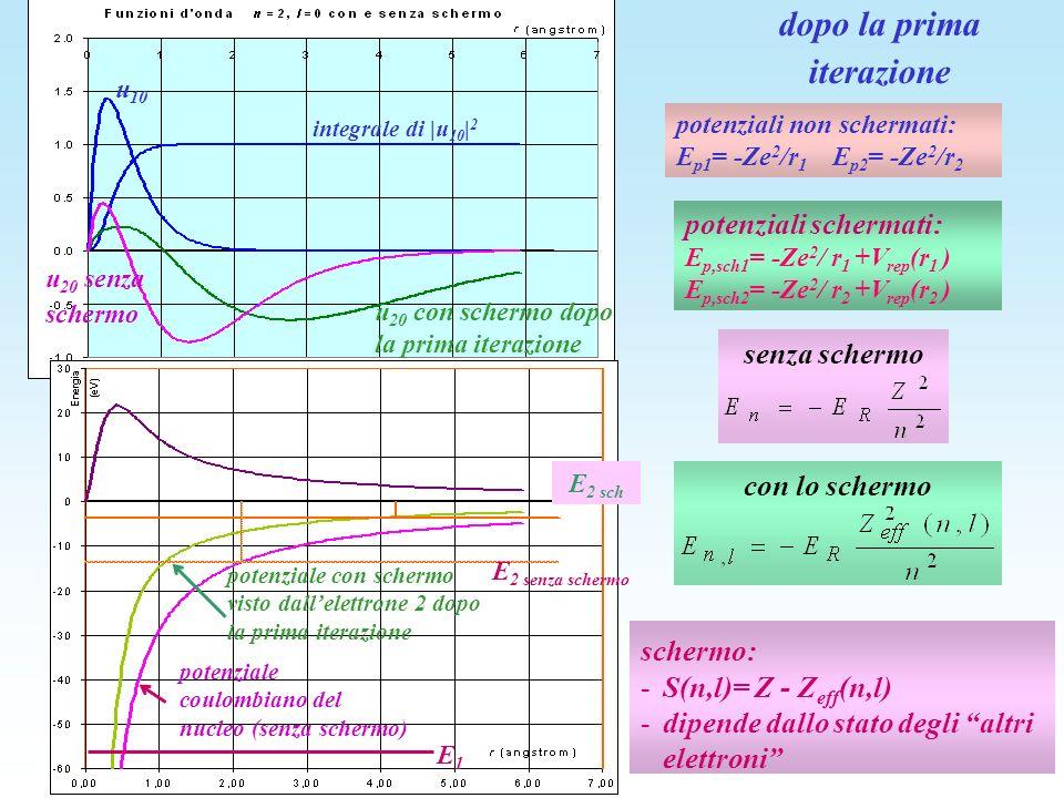potenziali non schermati: E p1 = -Ze 2 /r 1 E p2 = -Ze 2 /r 2 potenziali schermati: E p,sch1 = -Ze 2 / r 1 +V rep (r 1 ) E p,sch2 = -Ze 2 / r 2 +V rep