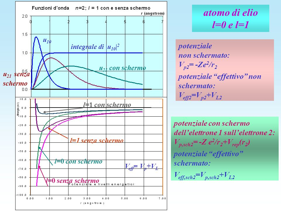atomo di elio l=0 e l=1 u 21 senza schermo u 21 con schermo u 10 integrale di |u 10 | 2 V eff = V p +V L l=1 senza schermo l=0 senza schermo l=0 con s